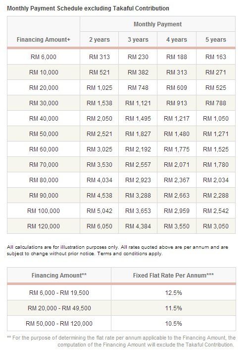 Calculate your monthly repayments