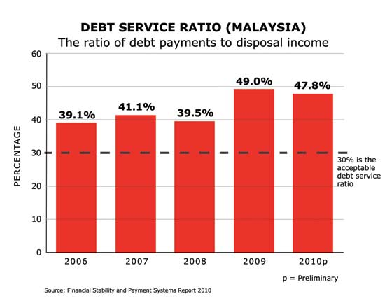 malaysia debt market Third largest bond market in asia as a percentage of gdp as such, capital markets malaysia (cm2) is a prime platform for investors and issuers to finance their.