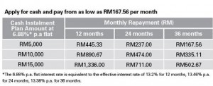 If you are keen on the repayment table
