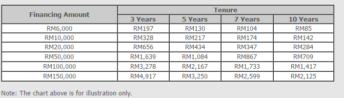 personal loan repayment schedule